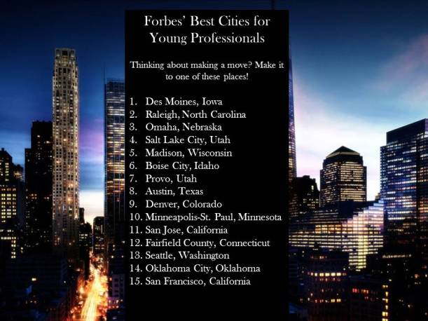 Forbes' best cities for young professionals